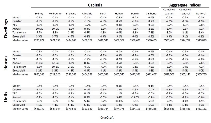 The expanded table below from CoreLogic shows price movements for the capitals and regional areas, including by dwelling type, over the past month, quarter and year.